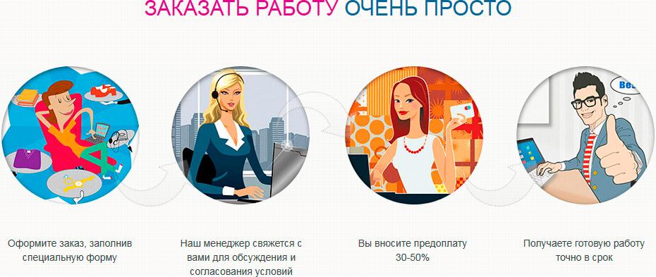 Заказать курсовую работу в оренбурге 7189